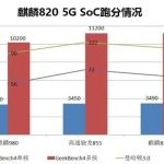 "The chipset for the ""middle class"" Kirin 820 5G made last year's flagships in the benchmark"